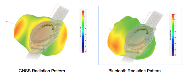 CST Modelling: Antenna Radiation Patterns